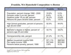 franklin-ma-households