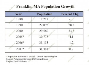 franklin-ma-population