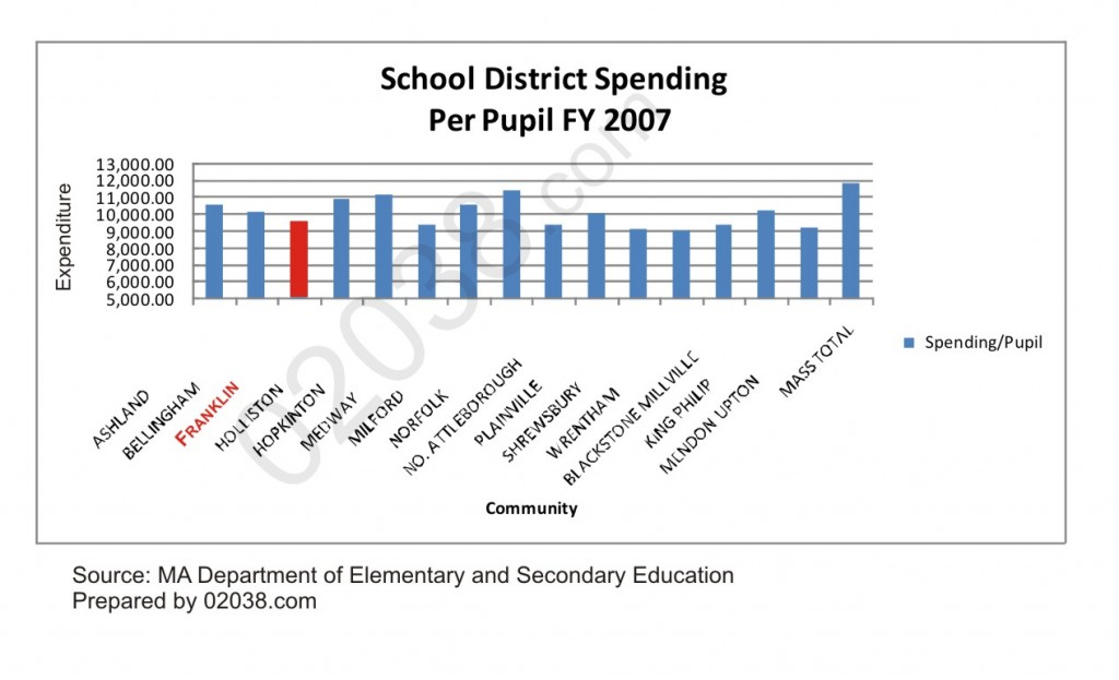 Per Pupil Spending by Area School Systems
