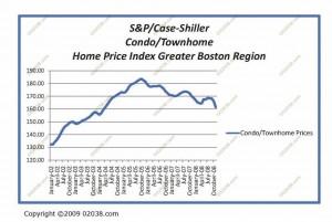 shiller-case-condo-jan-20091