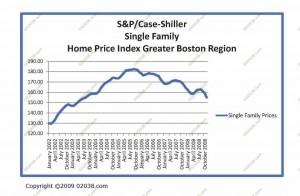 shiller-case-sf-jan-2009