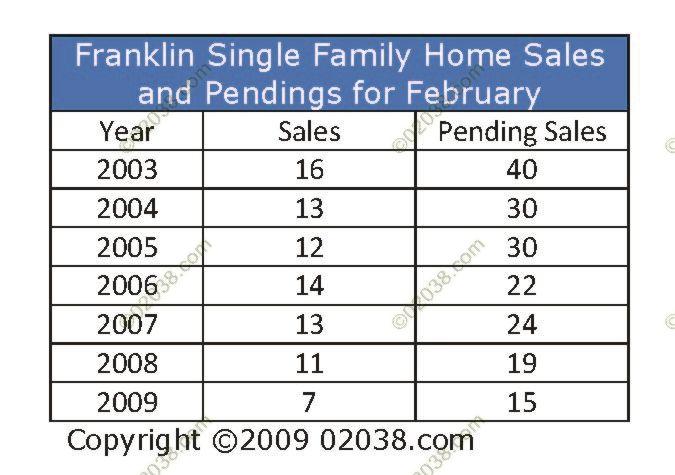 Franklin-MA-Home-Sales-February