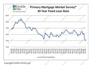 mortgage-rates-3-09