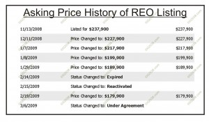 reo-price-history