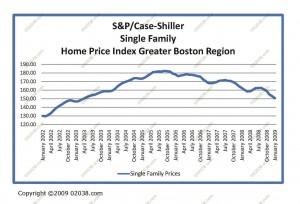 single-family-shiller-case-09-01