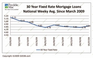30-year-fixed-mortgages-may-09