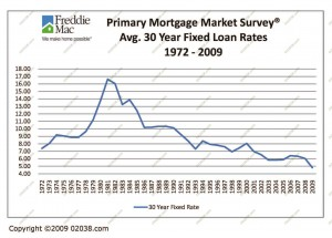 35-years-mortgage-rates