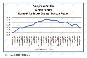 ma-home-prices-shiller-case-march-2009