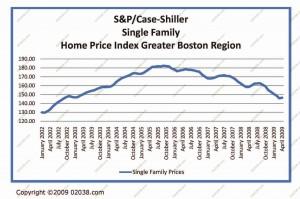 boston-home-prices-april-09