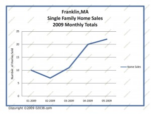 franklin-ma-home-sales by Month 2009