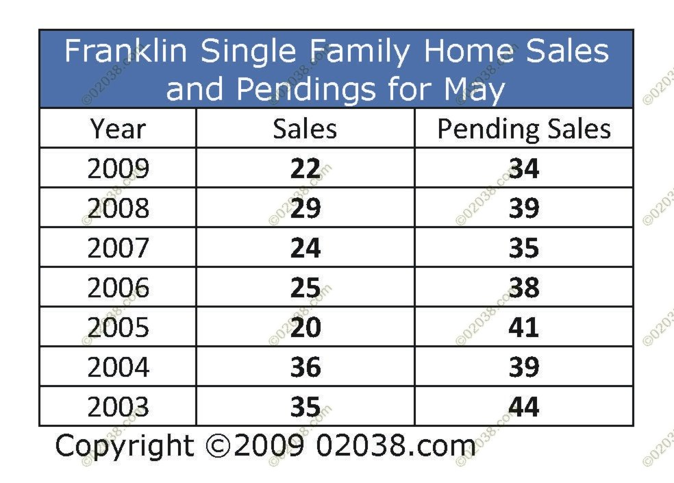 franklin-ma-home-sales-may-2009