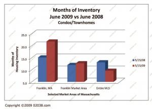 Condo Inventories June 2009