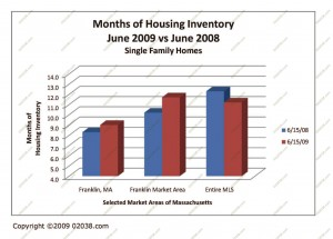 MA Housing Inventory June 2009