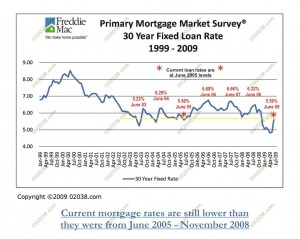 mortgage-rates-in-context