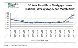 mortgage-rates-june-09