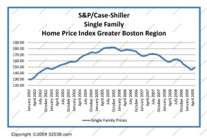 boston-home-prices-may-2009