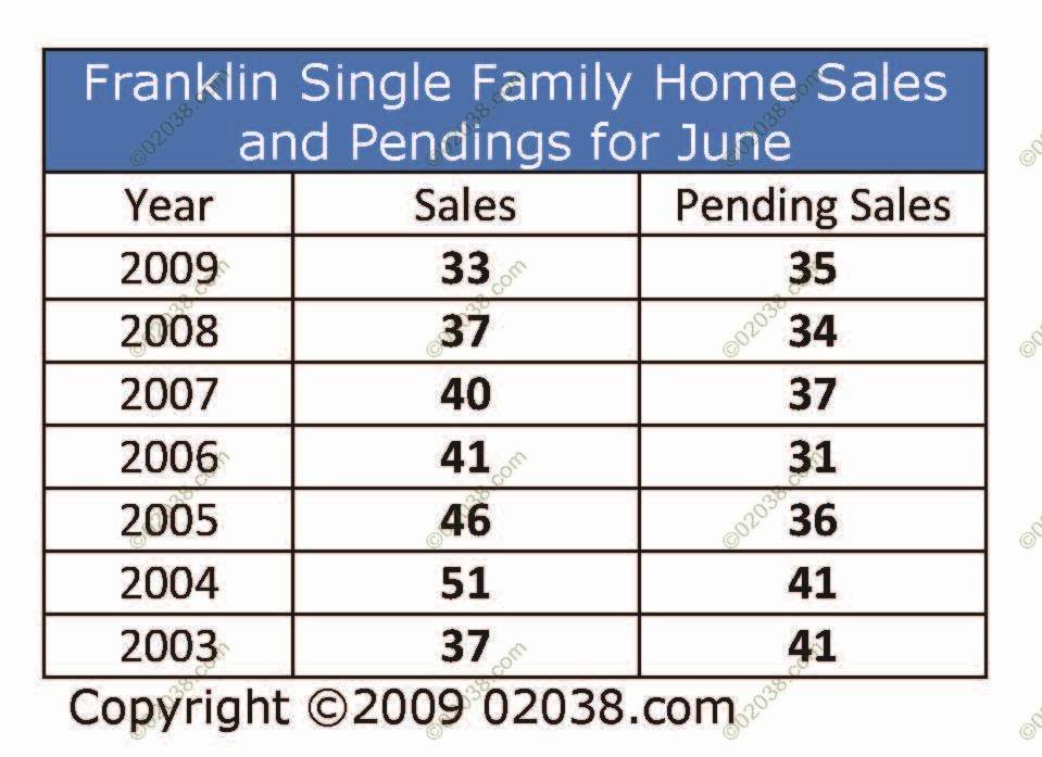 franklin-ma-home-sales-by-month-june-09