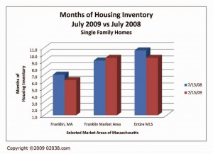franklin-ma-homes-for-sale-inventory-7-09