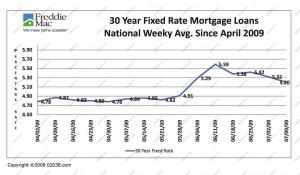 interest-rates-april-july-2009
