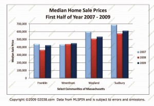 ma-median-home-sale-prices-2009-half11