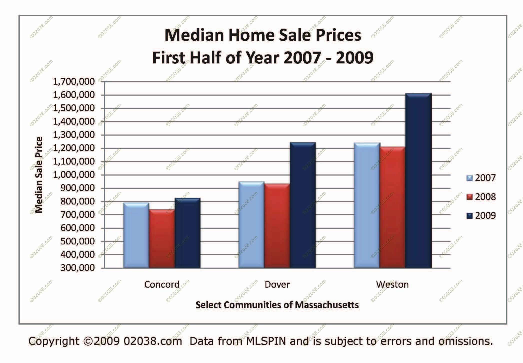 Ma home sale prices rise in some towns franklin ma for On the property sale prices