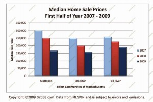 ma-median-home-sale-prices-2009-half31