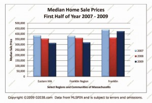 ma-median-home-sale-prices-2009-half41