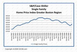 boston-home-prices-2002-2009