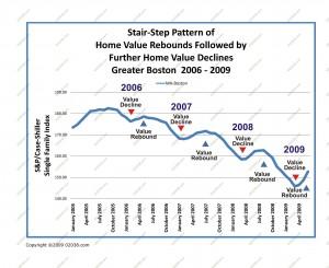boston-home-prices-2006-2009