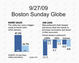 MA economy and housing