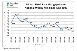 Mortgage Rates September 2009