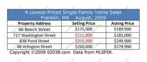 franklin-home-sales-above-asking