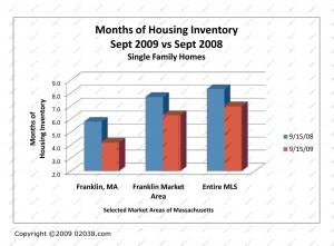 home sales massachusetts 9-09