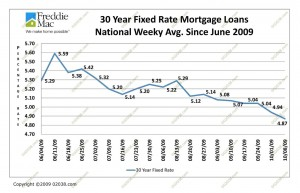Mortgage Rates 6-09 to 10-09