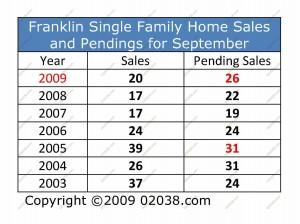 franklin ma home sales 9-09 unit volume