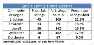 short sales ma single fam 2