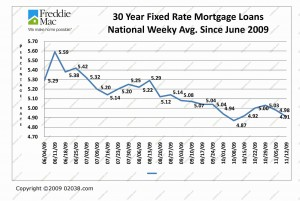 Mortgage Rates 6-09 to 11-09