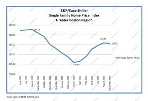 boston home prices 11-09