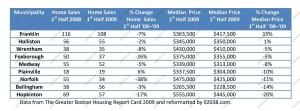 first half 2009 MA real estate