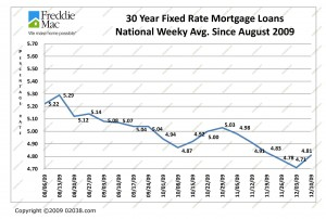 Mortgage Rates 8-09 to 12-09