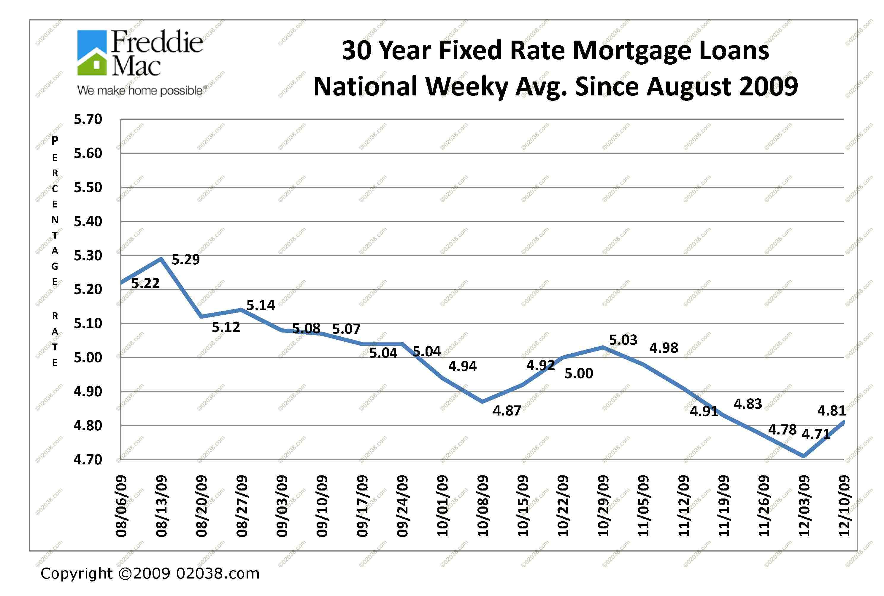 The Advantage Behind 30 Year Fixed Mortgage Rates