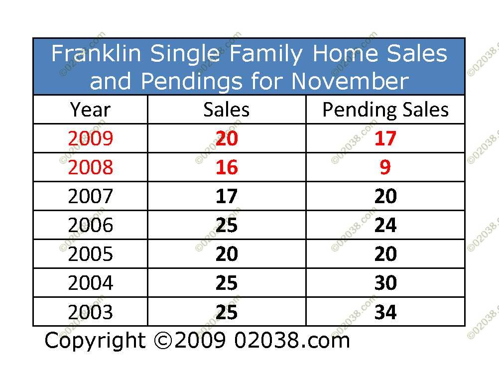 home sale volume Franklin MA 11-2009
