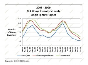 ma homes for sale inventory 2008 - 2009