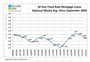 Mortgage Rates 9-09 - 1-10