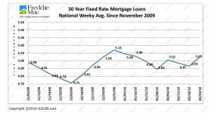 Mortgage Rates 11-09-2-10