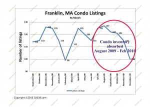 condo inventory franklin ma 2009 - 2010