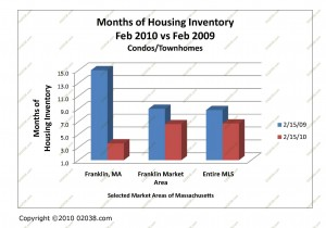 supply homes for sale MA-feb-2010-condo