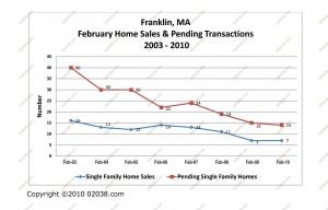 franklin ma home sales february 2003-2010