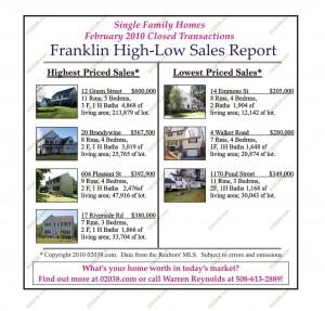franklin ma home sales february 2010