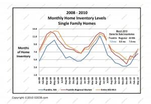 homes for sale massachusetts last 3 years